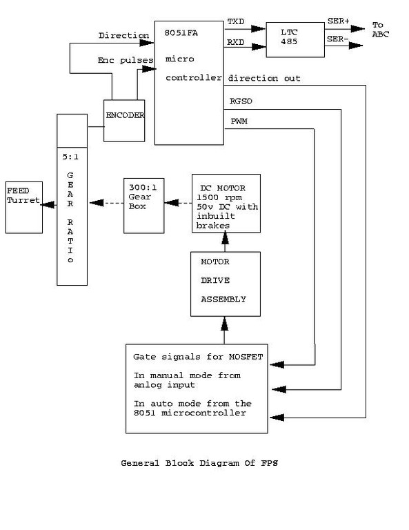 Block Diagram And Description  U2014 National Centre For Radio