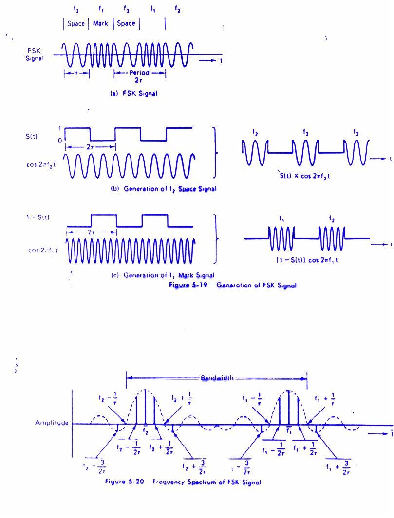 Details of Signal Modulation — National Centre for Radio