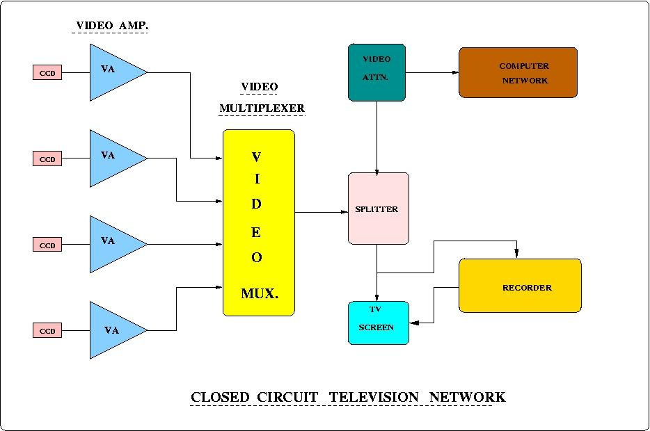 closed circuit television network system — national centre ... pelco cctv wiring diagram cctv block diagram