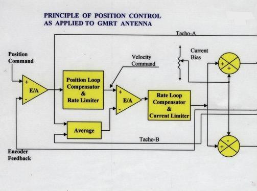 Servo System for GMRT Antennas — National Centre for Radio